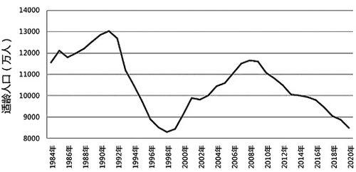 内蒙古总人口_2011年中国总人口数