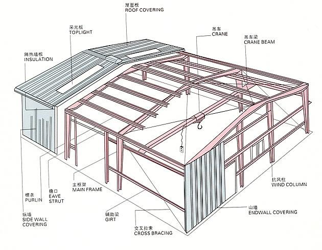 轻钢别墅屋面系统是由屋架,结构osb面板,防水层,轻型屋面瓦(金属或