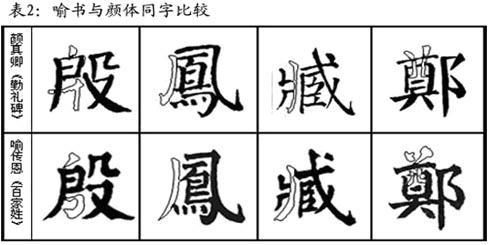 2、 笔画形态的差别-发现喻传恩书法