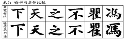 (五)笔画平正,体形方正-发现喻传恩书法