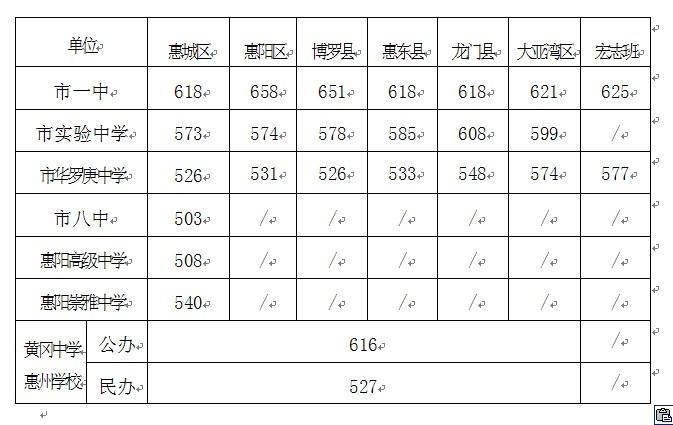 2011年惠州重点高中录取分数线 惠州校园