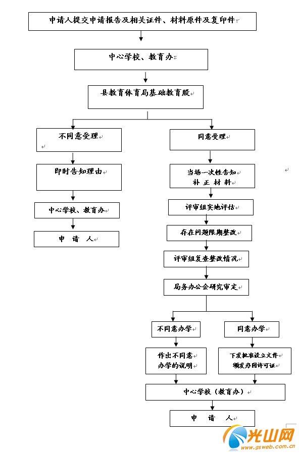 光山县民办幼儿园办学审批流程图