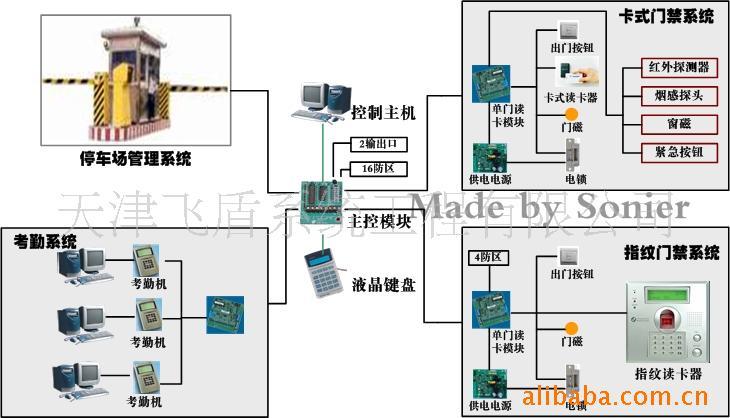 天津监控系统/楼宇对讲/停车场道闸/门禁系统