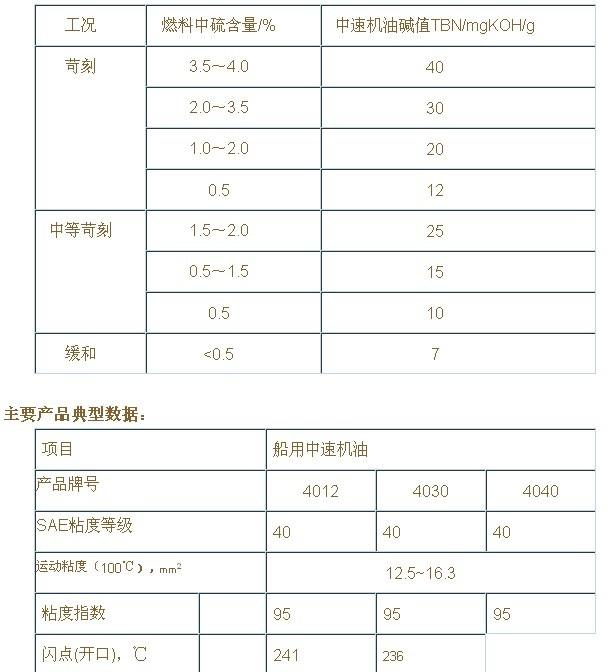 首页 商品列表 03 船用中速油   性能特点: 1.