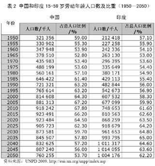 中国目前人口_中国目前人口政策