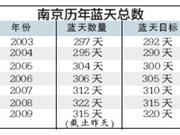 南京蓝天总数目标7年来首次未完成