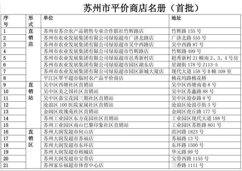 手绘地图告知苏州35家农产品平价直销店