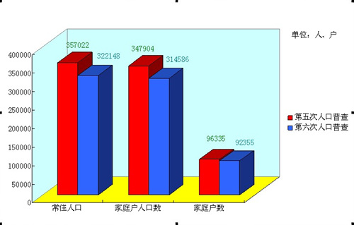第六次人口普查_第六次人口普查数据