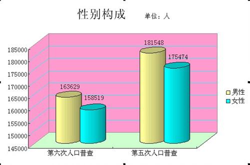 第六次人口普查_人口普查总数